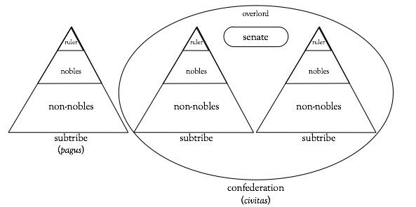 Early Celtic Social Structures Exploring Celtic Civilizations